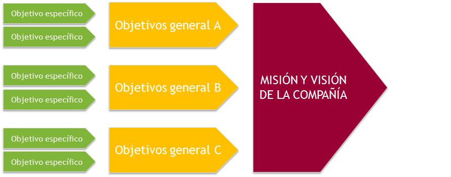 gestion del talento esquema objetivos